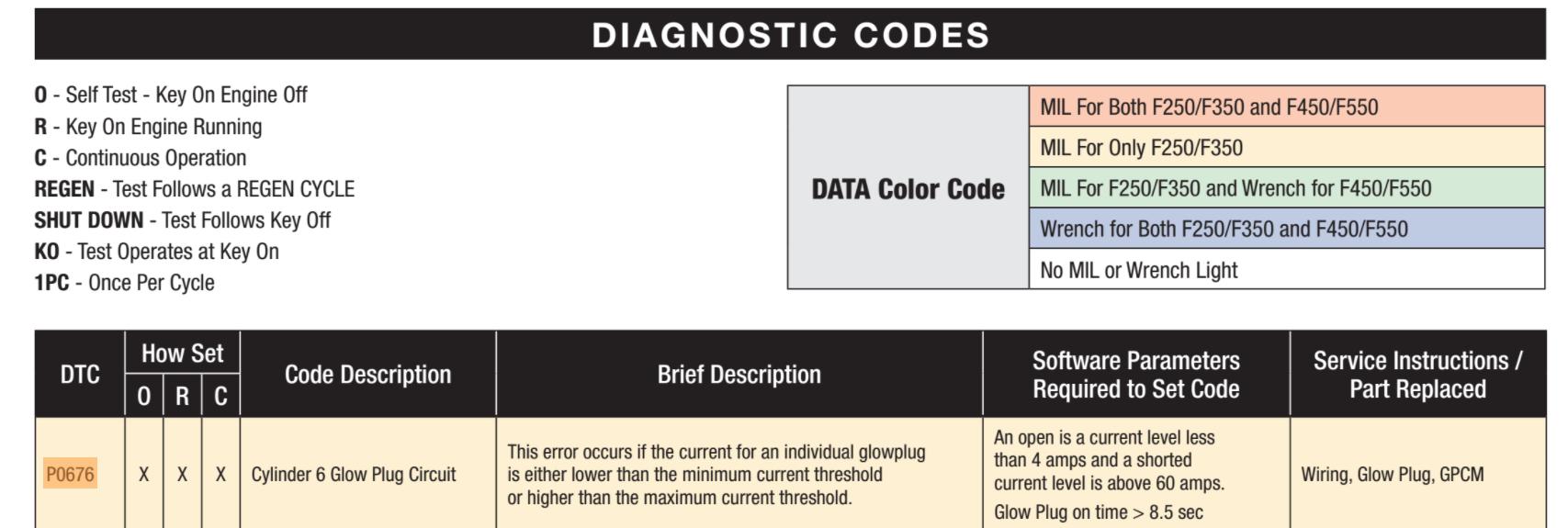 08 6 4 P0676 Code after H&S Mini Maxx and DPF Delete Install