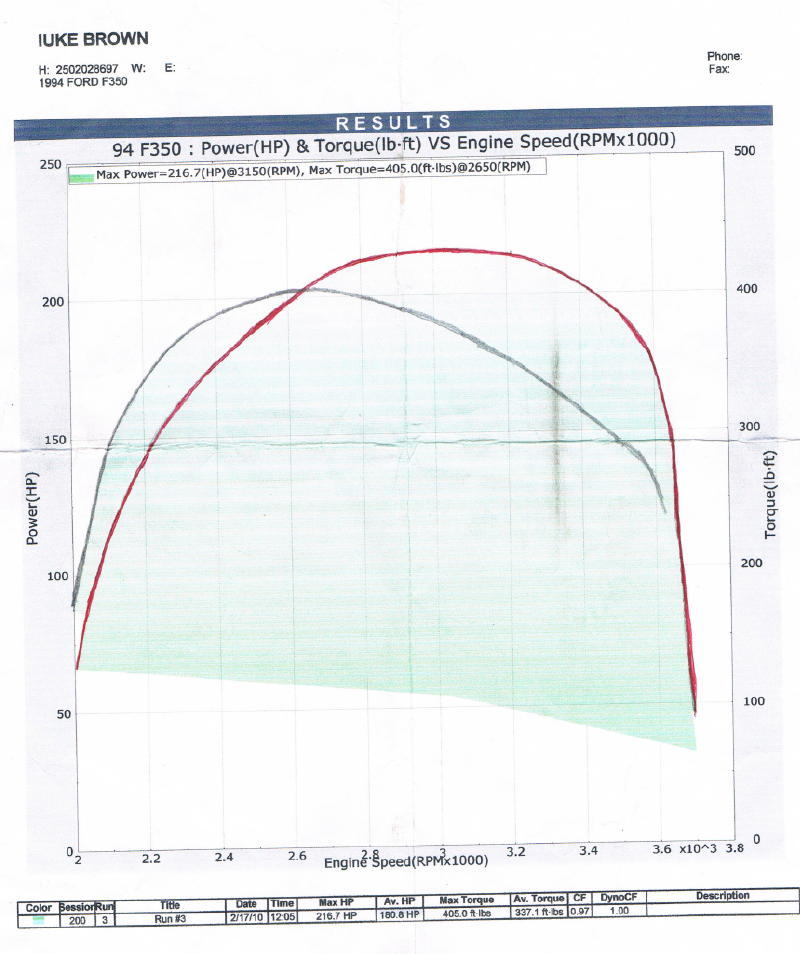 Put the turbo idi on a dyno today.-ccf02172010_00005.jpg