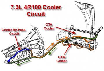 Trans Cooler Flow Path - Ford Powerstroke Diesel Forum
