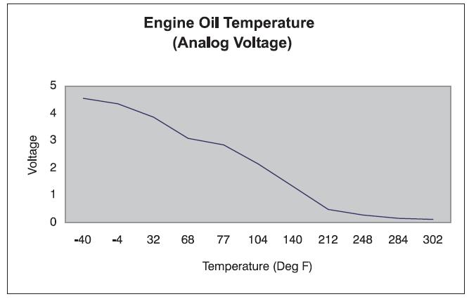Torque Pro app: no EOT - Ford Powerstroke Diesel Forum