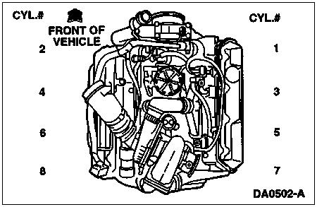 D Cylinder Woes Firingorder on 6 0 Powerstroke Firing Order