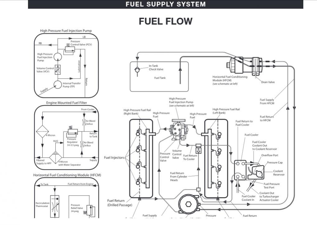 Fuel Conditioner Drain Never Ends Ford Powerstroke