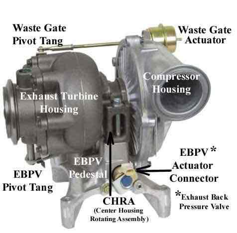 stuck wastegate? - Ford Powerstroke Diesel Forum