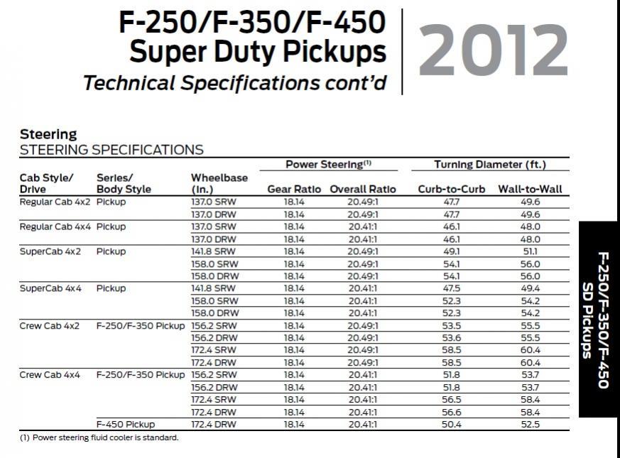 "6.7 Powerstroke Injectors >> Turning Radius CC 156"" 4X4 WB? - Ford Powerstroke Diesel Forum"