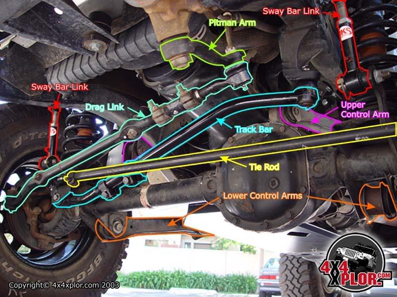 99.5 F350 Front Suspension-tierodanddraglink.jpg