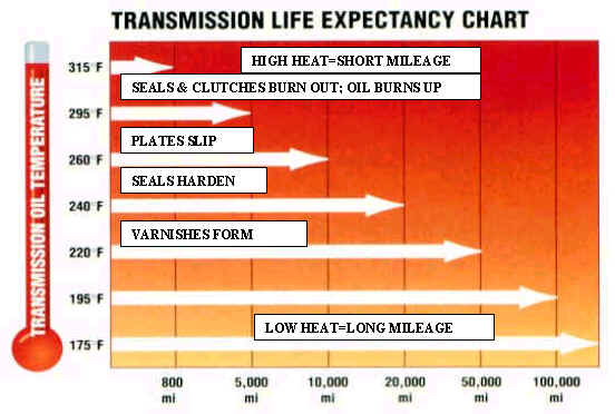 Transmission temp?-trans-life-expectancy.jpg