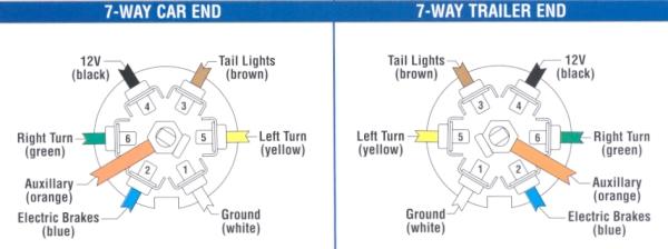 Trailer wiring-wiring_7pole.jpg